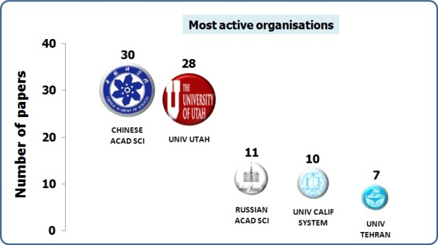 Most active organisations_2012_salt lake research