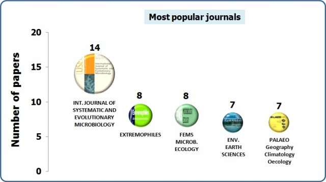 Most popular journals_2012_salt lake research